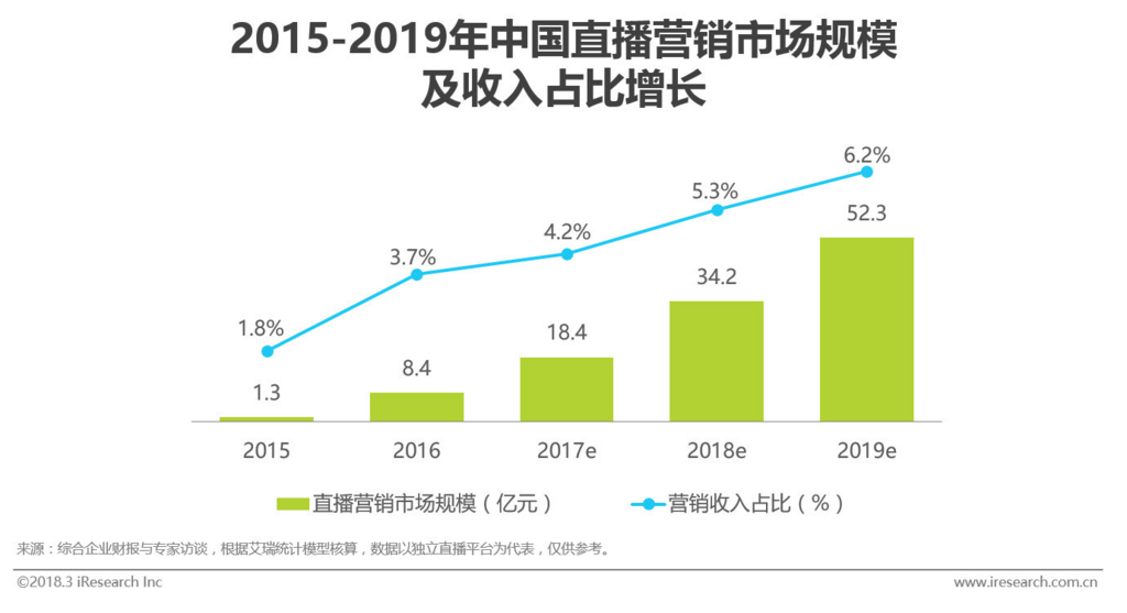 中国のライブ動画市場推移